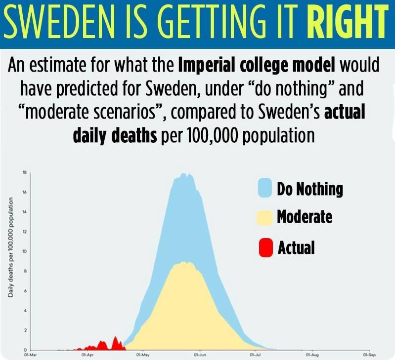 sweden covid graph